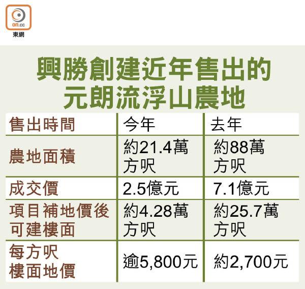 流浮山農地呎價逾5800 - 東方日報