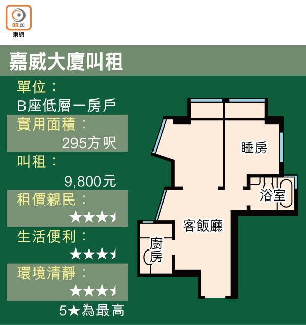 置熱話題:淡季有So 萬元夠租市區樓 - 東方日報