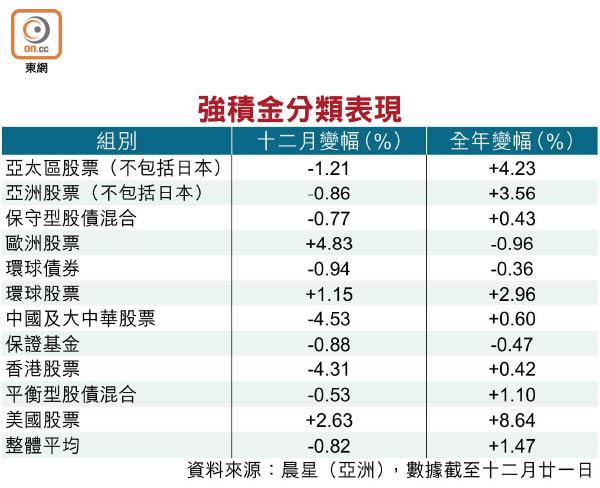 人均賺$3466 今年強積金執身彩 - 東方日報