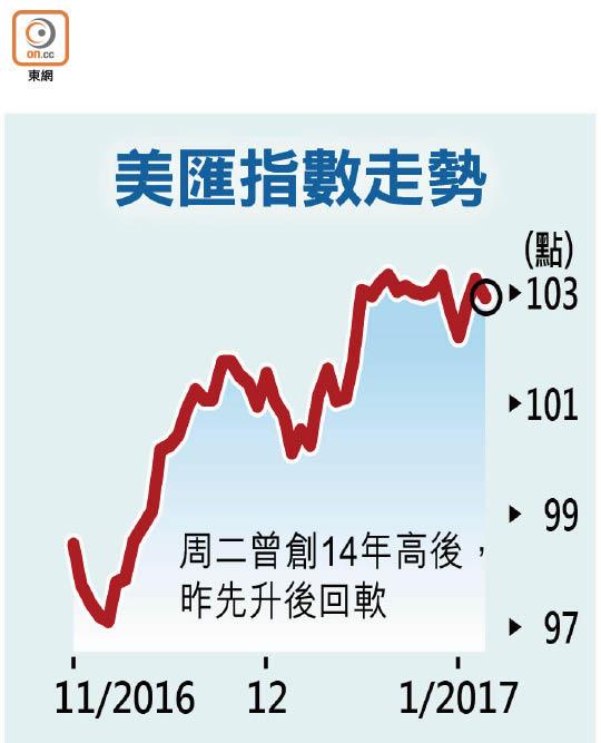 美股續高開 歐元曾見14年低 - 東方日報