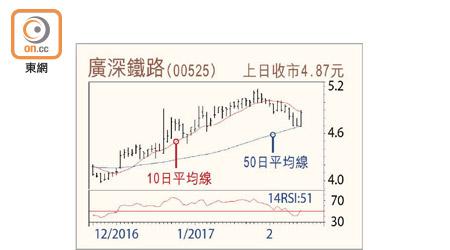 幾不可失:廣深鐵收購擴展業務 - 東方日報