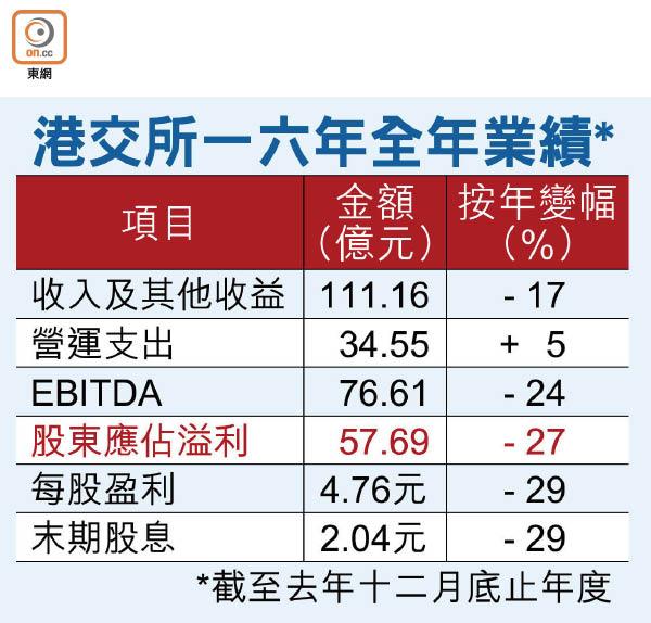港交所賺57億降27% - 東方日報