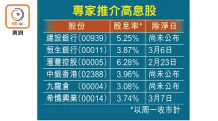 理財Campus:高息股4攻略 學齊賺到盡 - 東方日報