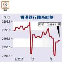 聯儲加硬銀行套息搶美元 - 東方日報