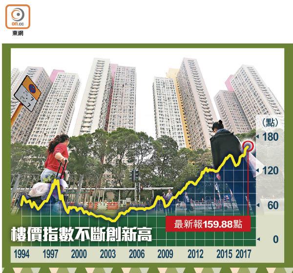 樓價續飆17度新高 - 東方日報