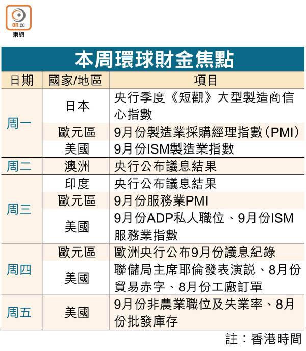 聯儲今起縮表 慎防金融波動 - 東方日報