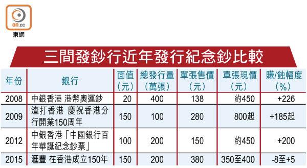 滙豐150元紀念單鈔蝕8% - 東方日報