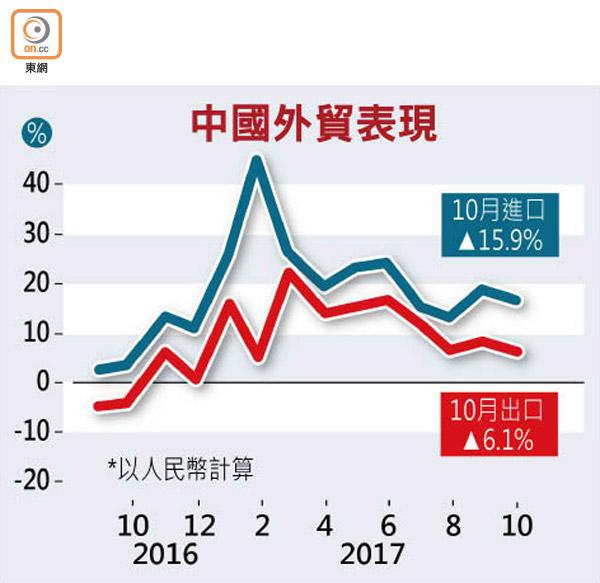 華貿盈縮兩成 滬股微揚 - 東方日報