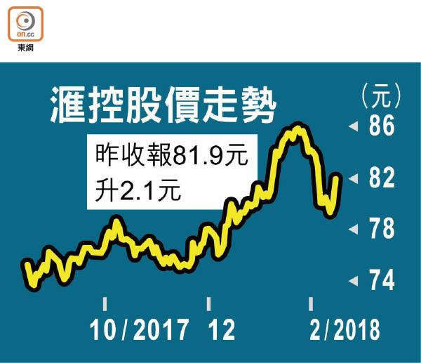 滙控上季料多賺42% - 東方日報