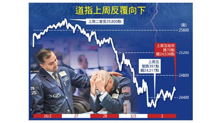 道指狂Chok 收市跌少大截 - 東方日報
