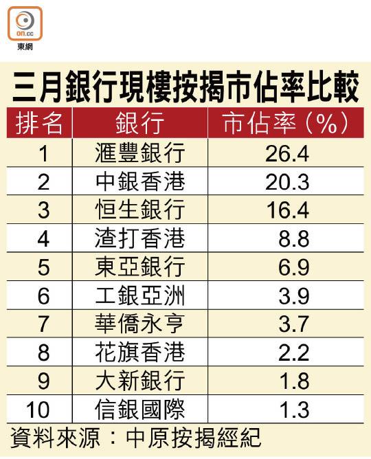 滙豐樓按連續13月稱冠 - 東方日報