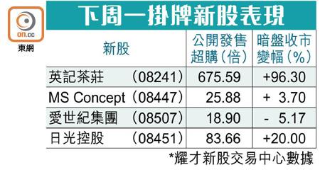 英記暗盤收市升少截 每手仍帳賺2600元 - 東方日報