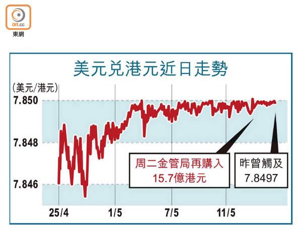 金管14度托港元 累購529億 - 東方日報