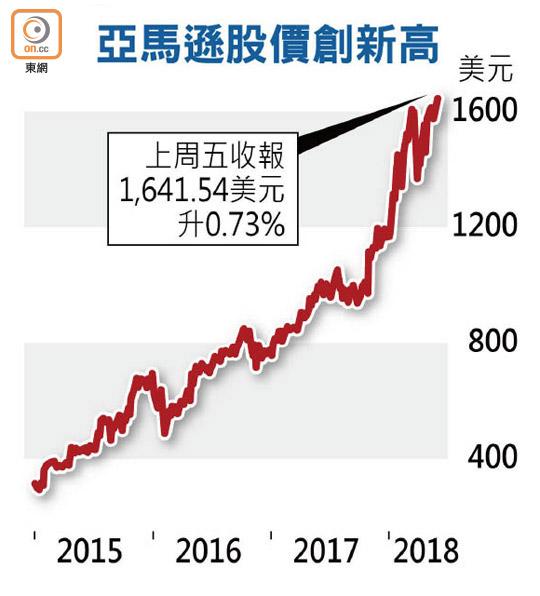 美科技股紛破頂 道指飆219點 - 東方日報