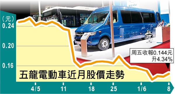 五龍澄清中信無賣股 反彈4% - 東方日報