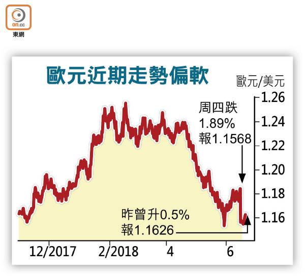 歐元料受壓 兌港元恐見8.58 - 東方日報