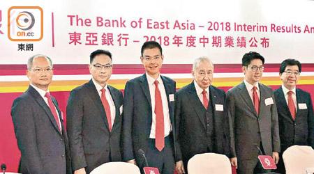 東亞盈利倒退三成半 派息大減25% - 東方日報