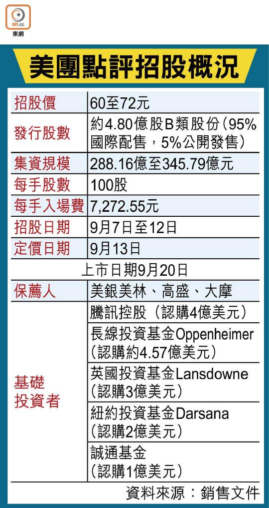美團入場費7272元 - 東方日報