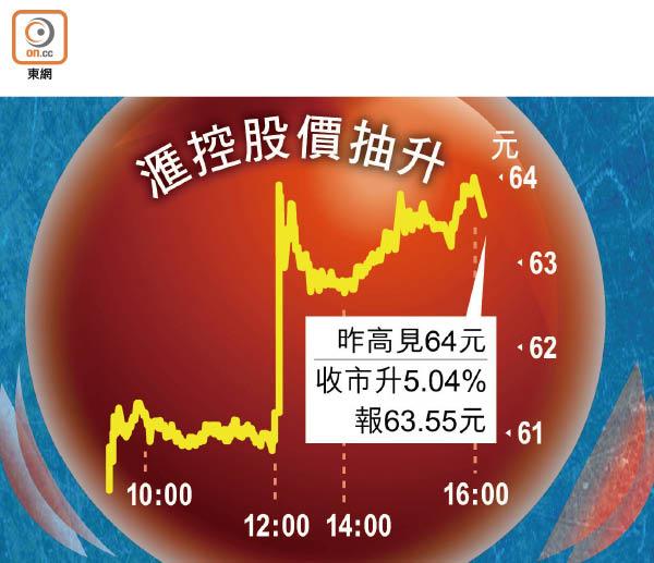 滙控業績靚 股價彈5% - 東方日報
