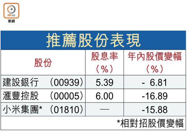 SMART MONEY:借平錢投資攻守有法 - 東方日報