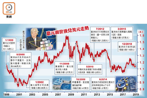 面世20周年 歐元匯價「無長進」 - 東方日報