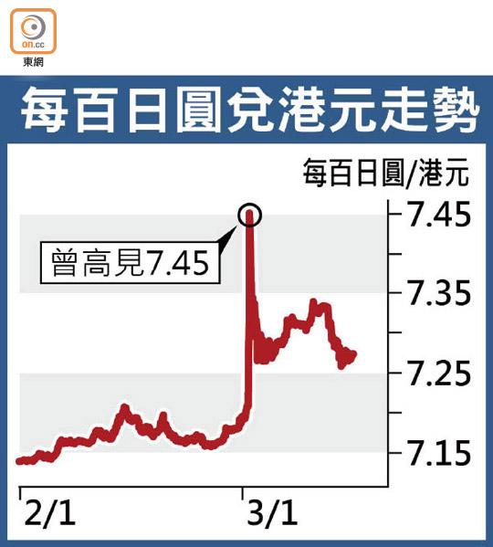 日圓閃漲3.7% 曾升越7.4港元 - 東方日報