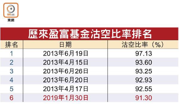 盈富沽空5年半最激 - 東方日報