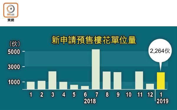 新盤2264伙申賣樓花 - 東方日報