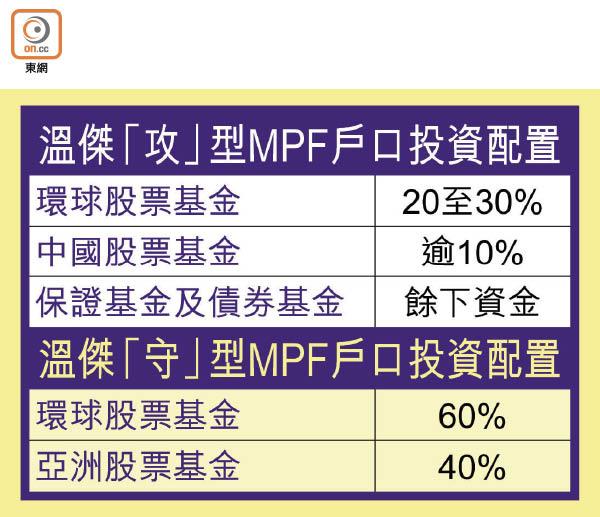 8財俊MPF點揀「發」? - 東方日報