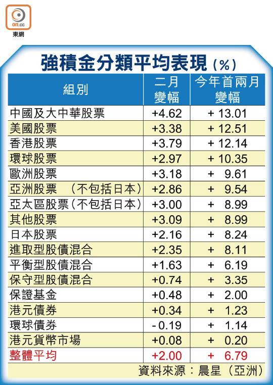 積金兩月飆6.7% 人均賺萬九 - 東方日報