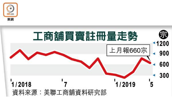 工商舖註冊量上月跌14% - 東方日報
