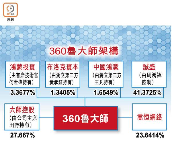 360魯大師來港掛牌 - 東方日報