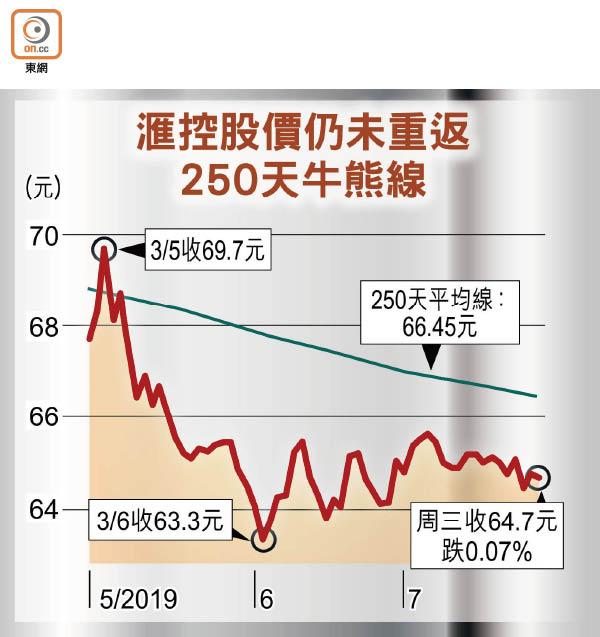 滙控目標價遭劈兩成 - 東方日報
