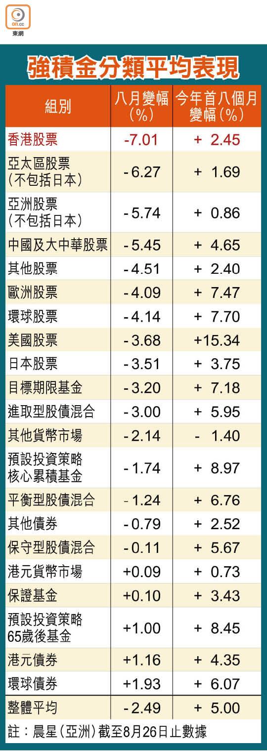 8月積金人均輸八千 - 東方日報