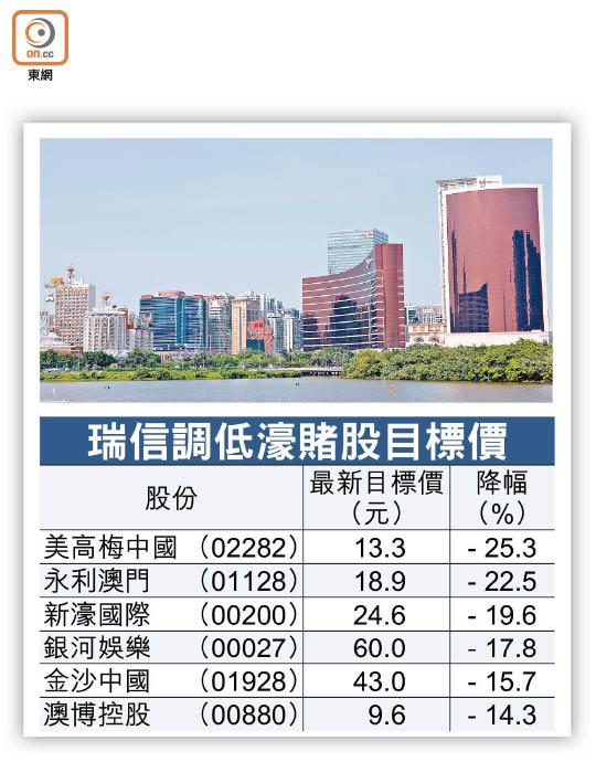 濠賭股目標價遭劈達25% - 東方日報