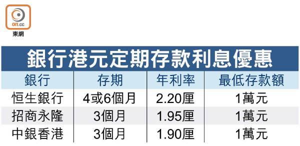 銀行備半年結 恒生2.2厘吸港元定存 - 東方日報