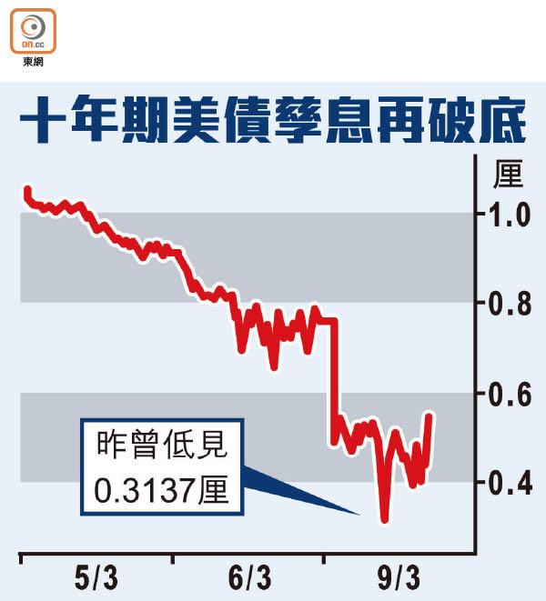 美債息慘見0.3厘破天荒 - 東方日報