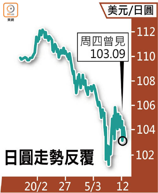 Yen爆上7.5港元 澳幣冧 - 東方日報