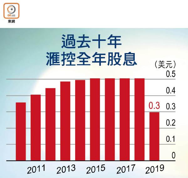 滙控停派息 股價冧一成 - 東方日報