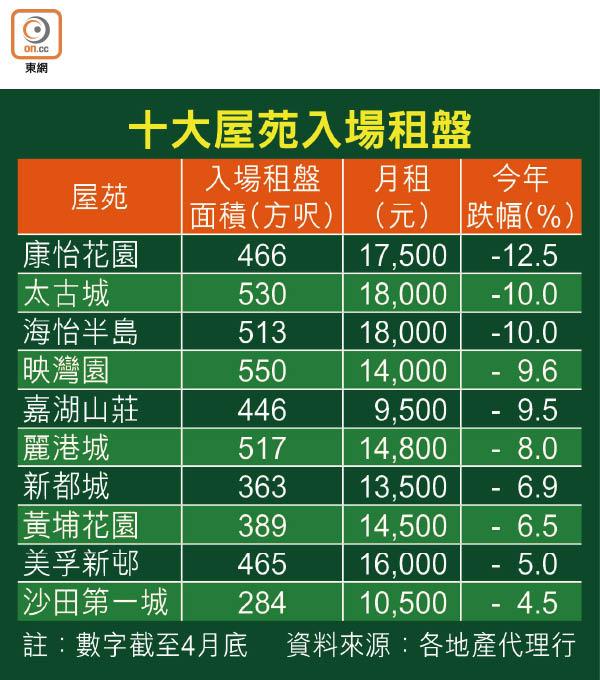 康怡租金四個月冧12% - 東方日報