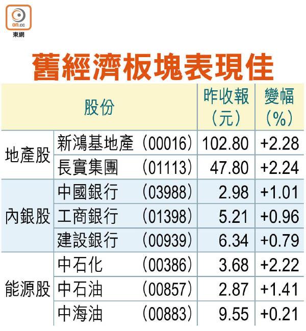 港股七連揚三個月最強 - 東方日報