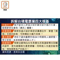 傳接Intel訂單 臺積電創新高 - 東方日報