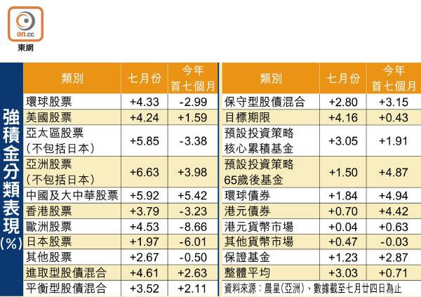 積金月賺3% 冚番上半年 - 東方日報