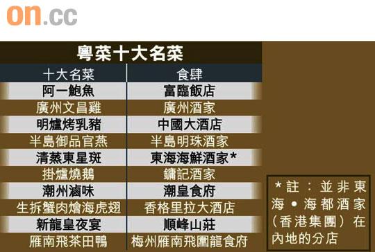探射燈:廣東十大名菜鏞記燒鵝阿一鮑魚上榜 - 東方日報