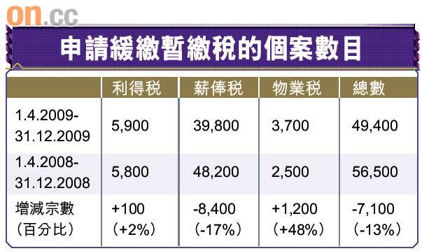 申請緩繳物業稅激增近半 - 東方日報
