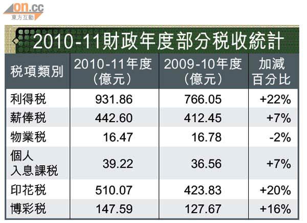 稅收2090億歷史新高 - 東方日報
