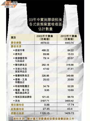擴徵膠袋稅得不償失 - 東方日報
