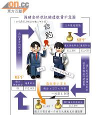 探射燈:對沖機制「沖走」僱員強積金 - 東方日報