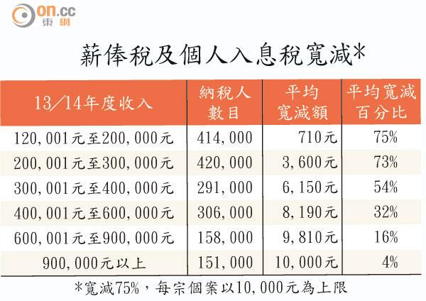 財政預算案:預算案 炒冷飯 中產百冇 - 東方日報