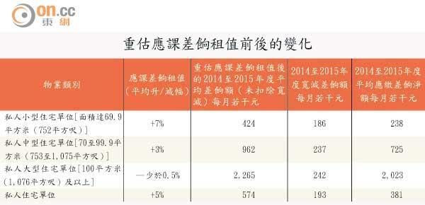 財政預算案:差餉開支增業主叫苦 - 東方日報